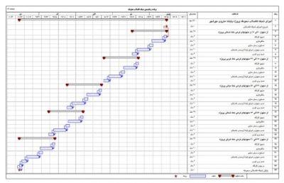 تواناییها و قابلیتهای یک برنامه ریزی و کنترل پروژه خوب